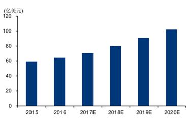 2020年中国安防视频监控技术现状及发展趋势预测分析