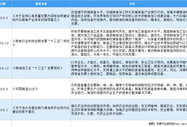 2020年中国粮油机械行业最新政策汇总一览(图)