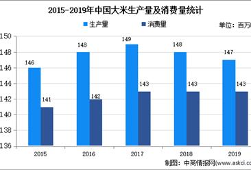 2020年中国粮油加工行业细分行业市场分析