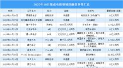 2020年10月集成电路领域投融资情况分析:战略投资事件最多(附完整名单)