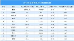 2020年全球各国人口密度排行榜(附完整榜单)