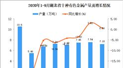 2020年9月湖北省十种有色金属产量数据统计分析