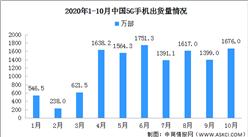 2020年1-10月全国5G手机市场分析:出货量累计1.24亿部(图)
