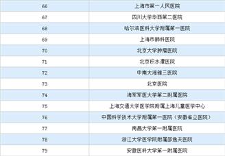 2019年度中国医院排行榜