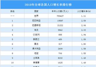 2020年全球各国人口增长率排行榜(附榜单)