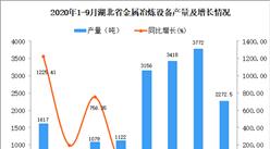 2020年9月湖北省金属冶炼设备产量数据统计分析
