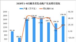 2020年9月湖北省發動機產量數據統計分析