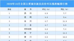 10月新房房价涨跌排行榜:19城房价下跌 郑州跌幅扩大(图)