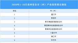 2020年1-10月贵州省各市(州)产业投资排名(产业篇)