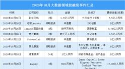 2020年10月大数据领域投融资情况分析:战略投资事件最多(附完整名单)