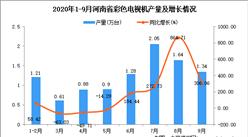 2020年9月河南省彩色電視機產量數據統計分析