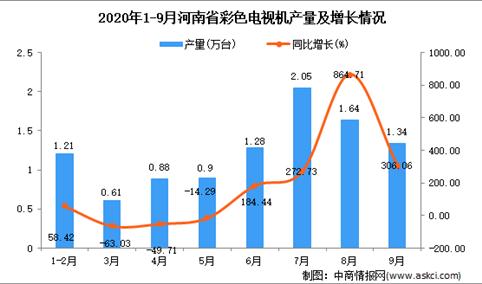 2020年9月河南省彩色电视机产量数据统计分析