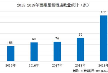 2020年西藏星级酒店经营数据统计分析(附数据图)
