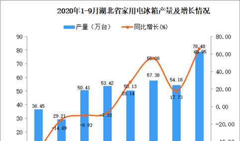 2020年9月湖北省家用电冰箱产量数据统计分析