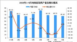 2020年9月河南省飲料產量數據統計分析