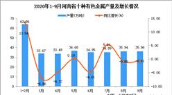2020年9月河南省十种有色金属产量数据统计分析