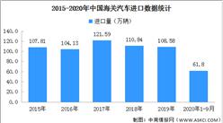 2020年9月全国进口汽车市场分析:进口10.4万辆 增长23.8%(图)