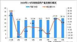 2020年9月河南省纱产量数据统计分析