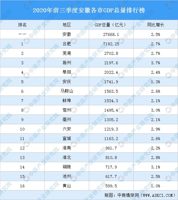 """2017安徽各市gdp_中部""""弱省""""江西安徽各市GDP对比,头部城市差距大,腰部旗鼓相当"""