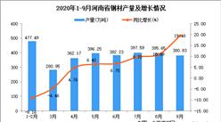 2020年9月河南省钢材产量数据统计分析