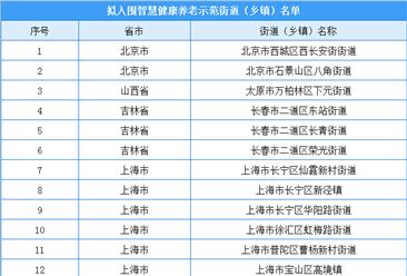 第四批智慧健康养老示范街道(乡镇)拟入围名单出炉(附完整名单)