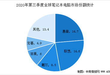 惠普三季度笔记本份额反超联想夺得第一  2021全球笔记本电脑市场规模预测(图)