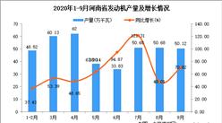 2020年9月河南省發動機產量數據統計分析