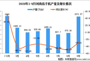 2020年9月河南省手机产量数据统计分析
