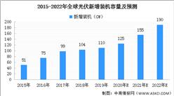 2021年全球光伏發電市場預測分析:新增裝機有望達155GW(圖)