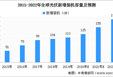 2021年全球光伏发电市场预测分析:新增装机有望达155GW(图)