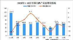 2020年1-10月中国白酒产量数据统计分析
