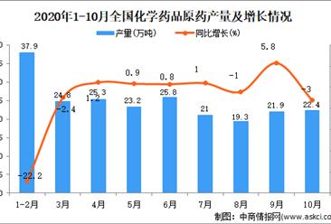 2020年1-10月中国化学药品原药产量数据统计分析