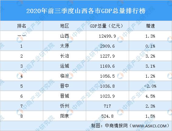 2019山西各市gdp_2019年度山西省地级市人均GDP排名太原市超9万元居全省第一