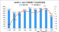 2020年1-10月中國飲料產量數據統計分析