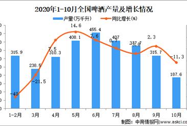 2020年1-10月中国啤酒产量数据统计分析