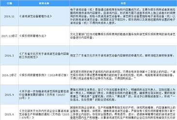 2020年中国游戏设备制造行业最新政策汇总一览(图)