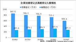2020年前三季度全国结婚离婚人数统计分析(图)