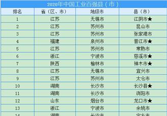 2020年中国工业百强县(市)排行榜(附完整榜单)