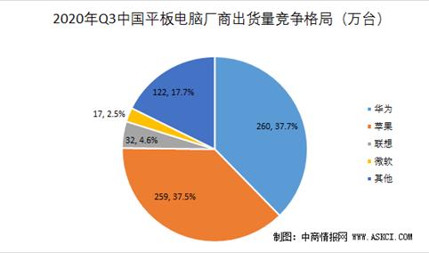 2020年三季度中国平板电脑市场格局分析:华为出货量再次夺得第一(图)
