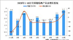 2020年1-10月中国葡萄酒产量数据统计分析