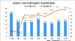 2020年1-10月中国中成药产量数据统计分析