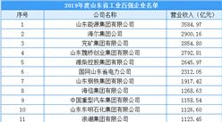 2020年山東省工業百強企業排行榜(附完整榜單)
