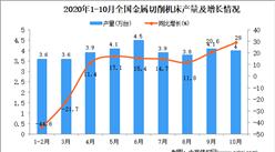 2020年1-10月中国金属切削机床产量数据统计分析