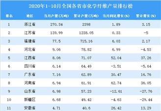 2020年1-10月全国各省市化学纤维产量排行榜