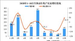 2020年1-10月中国动车组产量数据统计分析