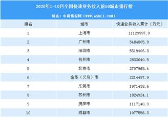 2020年10月中国各城市快递业务收入排行榜(TOP50)