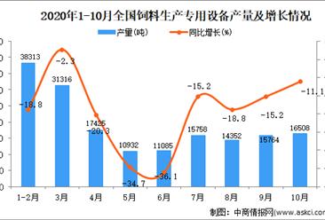 2020年1-10月中国饲料生产专用设备产量数据统计分析