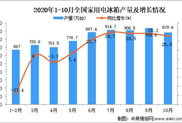 2020年1-10月中国家用电冰箱产量数据统计分析