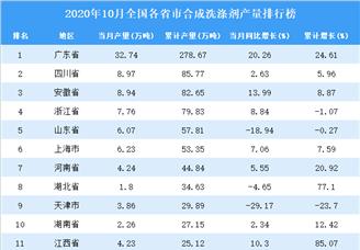 2020年1-10月全国各省市合成洗涤剂产量排行榜