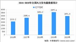 2020年中國風力發電行業分析:風電裝機規模持續擴大(附圖表)